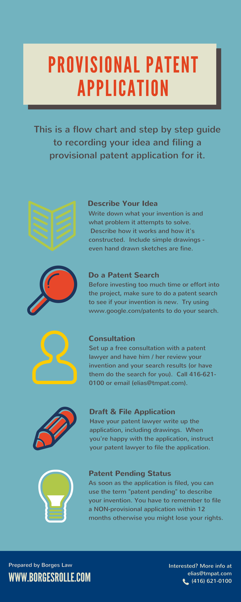 provisional patent application infographic